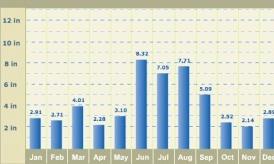 Rainy season: June, July, August, September