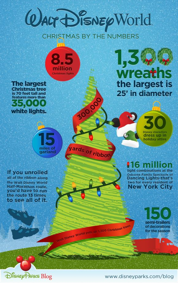 Christmas by the numbers.