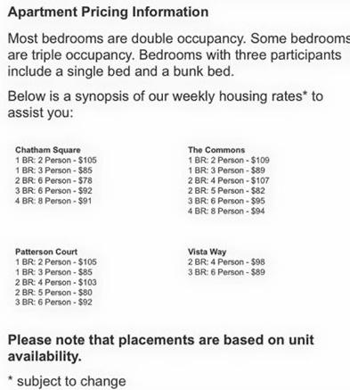 2015 apartment rent costs