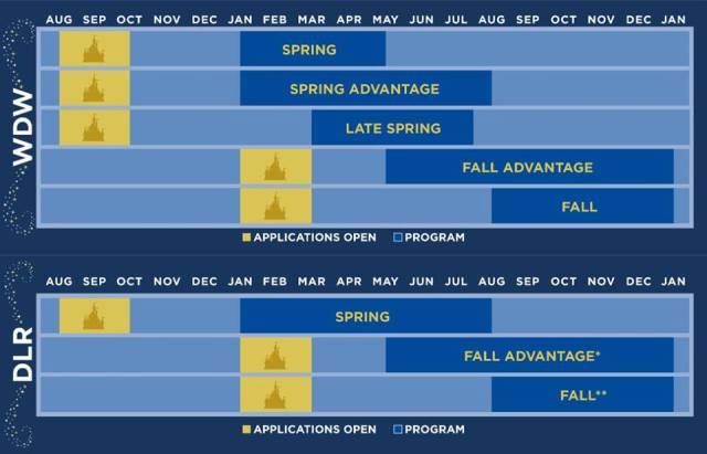 dcp program dates