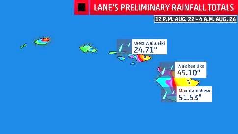 Lane rainfall